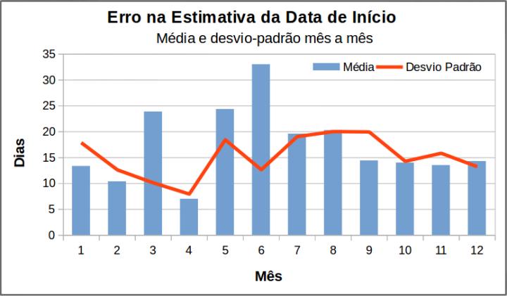 Média dos erros de estimativa do início do projeto, com os respectivos desvios-padrão.