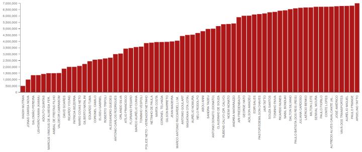 Valores aprovados por vereadores em São Paulo, no termo 2012-2016.